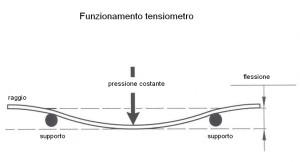 0443 Funzione tensiometro
