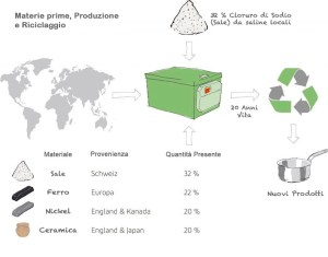 Batteria al sale 100% riciclabile