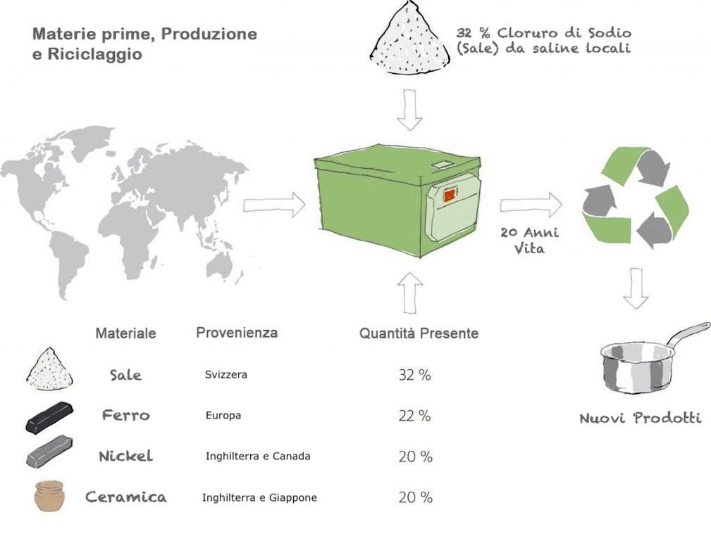 riciclabile 100%