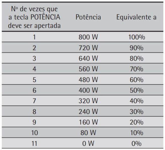 Como ajustar a potência do microondas Consul 20 litros branco CMS26