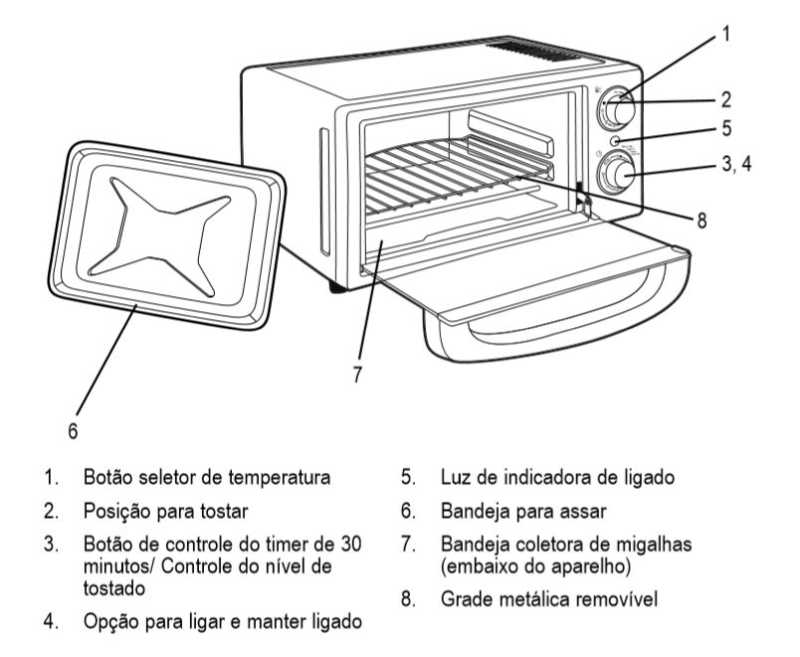 Medidas do forno elétrico Oster - compact vermelo 10 litros - partes do forno