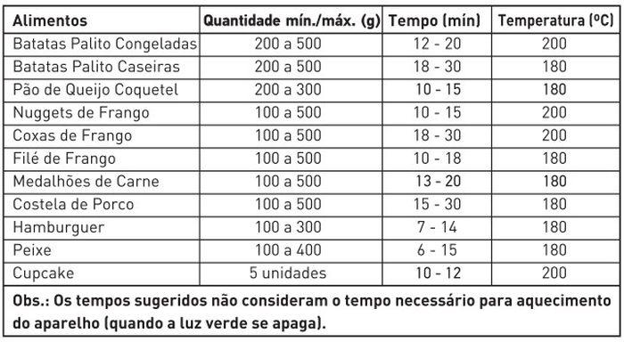 Tabela de tempo - temperatura - Fritadeira elétrica Air Fryer Mondial