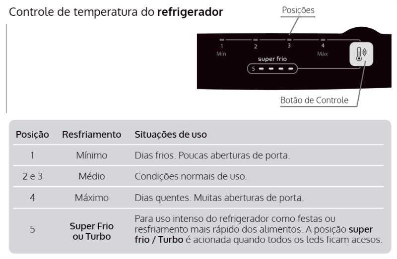 Geladeira Consul CRB39 - Controle temperatura
