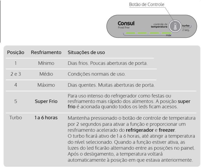 Geladeira Consul CRM35 - Controle temperatura