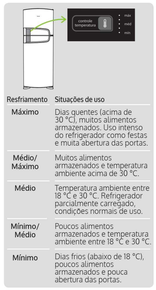 Geladeira Consul CRM52 - ajuste temperatura