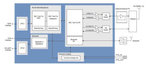 Marvell-Block-Diagram-of-88W8987xA-420x196 Tecnologia wireless avanzata per le automobili connesse del futuro