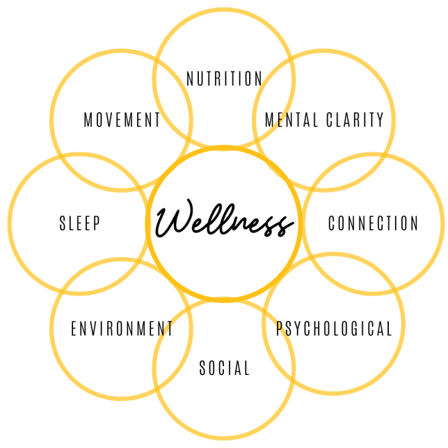 health, healthy, wellness, holistic, nutrition, fitness, weight loss, dietitian, nutritionist, sleep, movement, connection