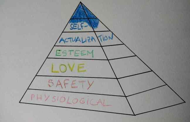 Picture representing a pyramid of Maslow adapted to executive coaching.