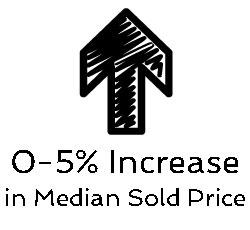 0 to 5 percent increase median price Austin neighborhoods
