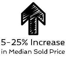 5 to 25 percent increase median price Austin neighborhoods