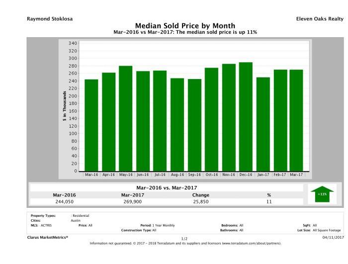 Austin median condo price March 2017
