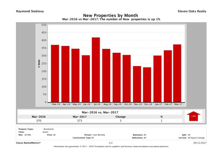 Austin condos listed for sale March 2017