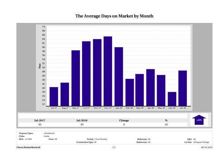 Austin condos average days on market July 2018