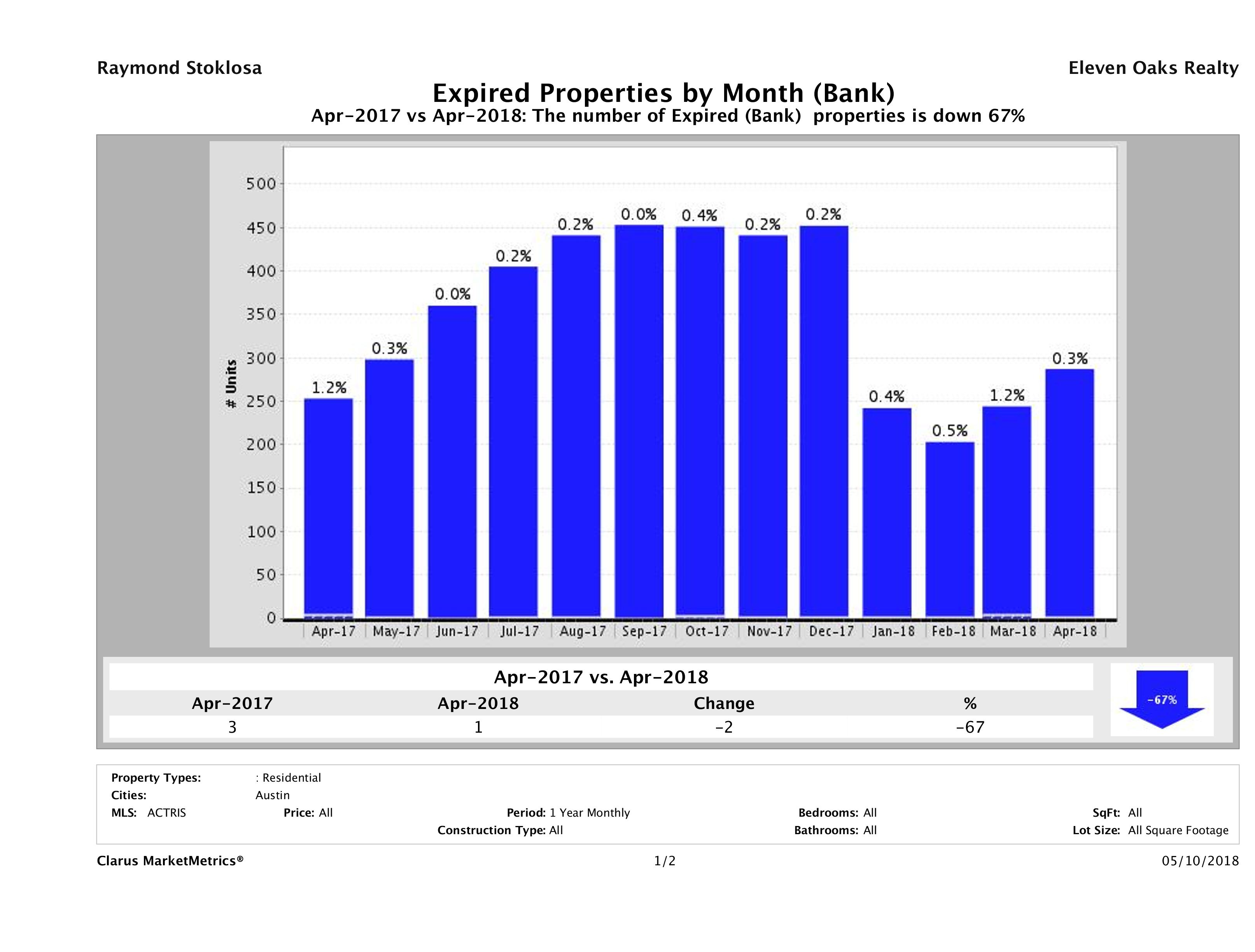 austin foreclosures did not sell April 2018
