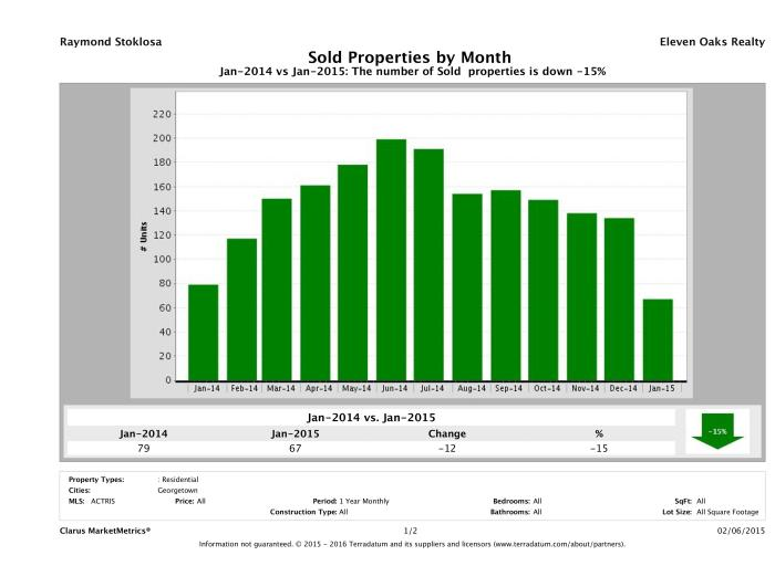 Georgetown number of homes sold January 2015