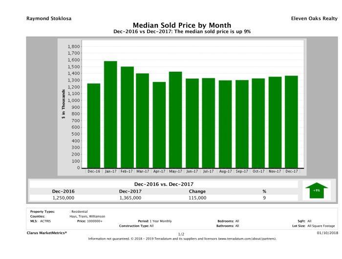 Austin median luxury home price December 2017