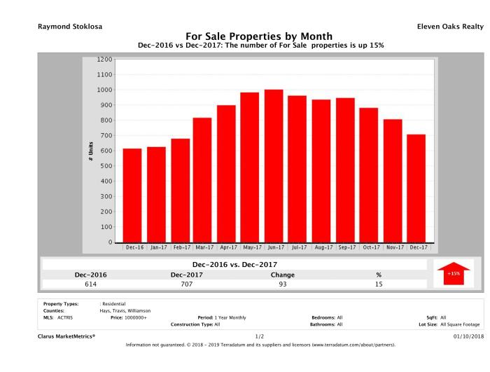 Austin number of luxury homes for sale December 2017