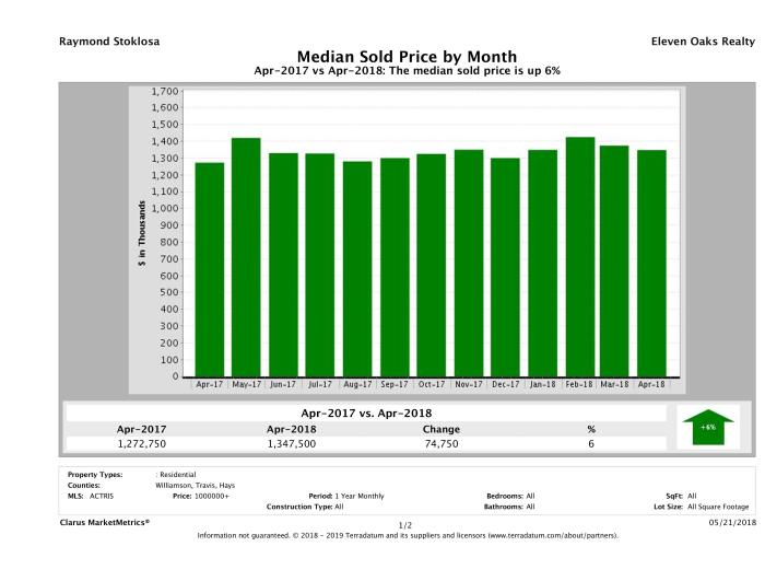 Austin median luxury home price April 2018