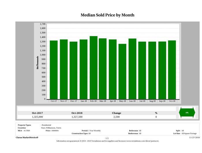 Austin median luxury home price October 2018