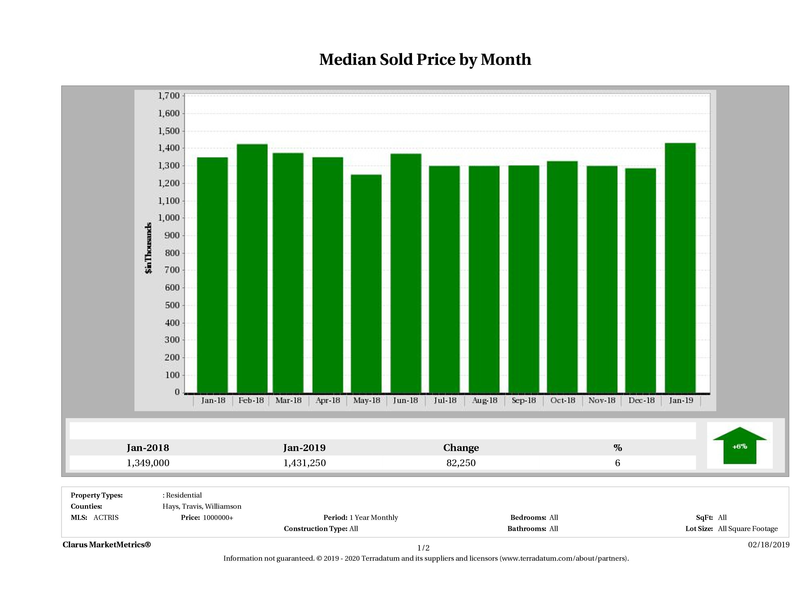 Austin median luxury home price December 2018