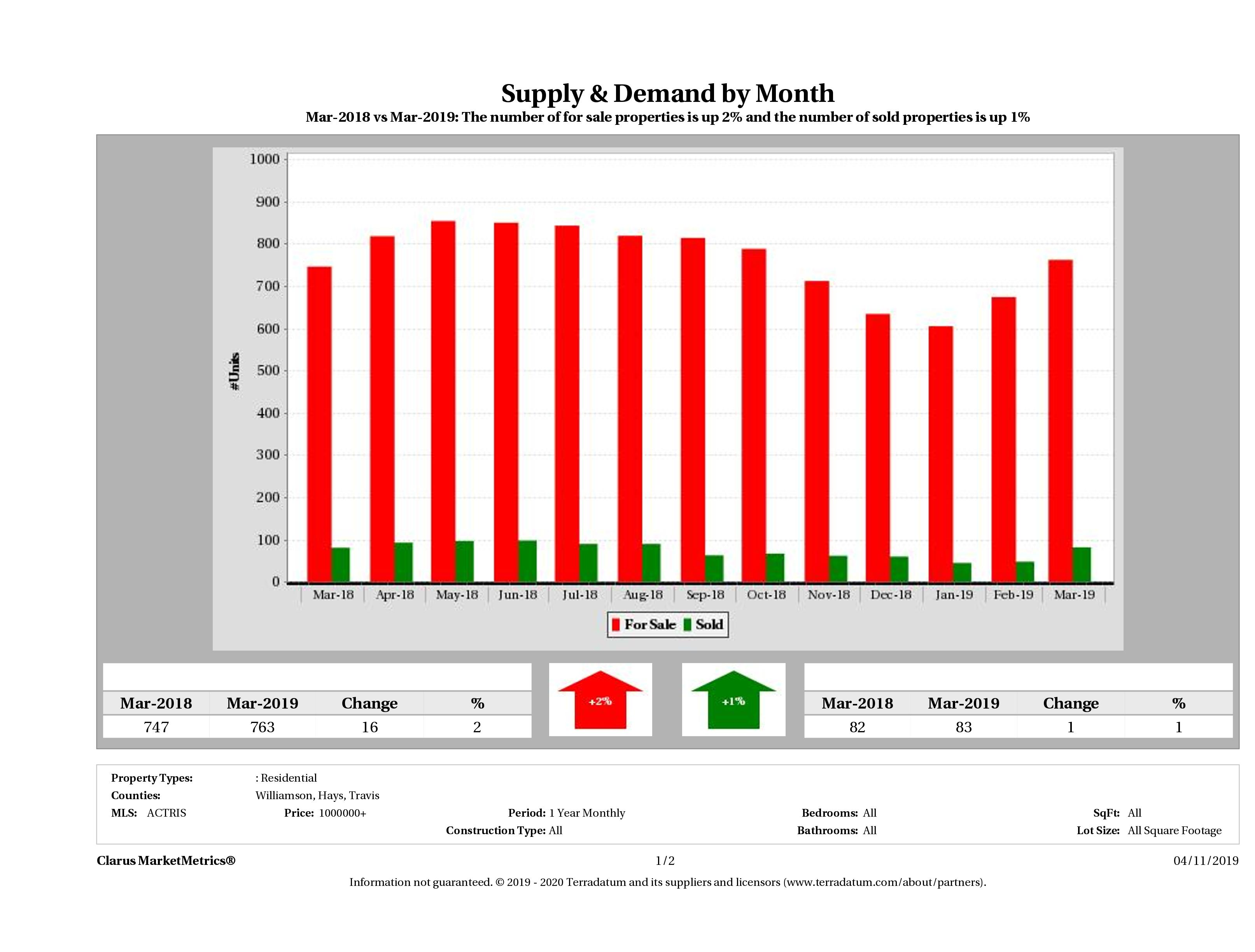 Austin luxury real estate market supply and demand December 2018