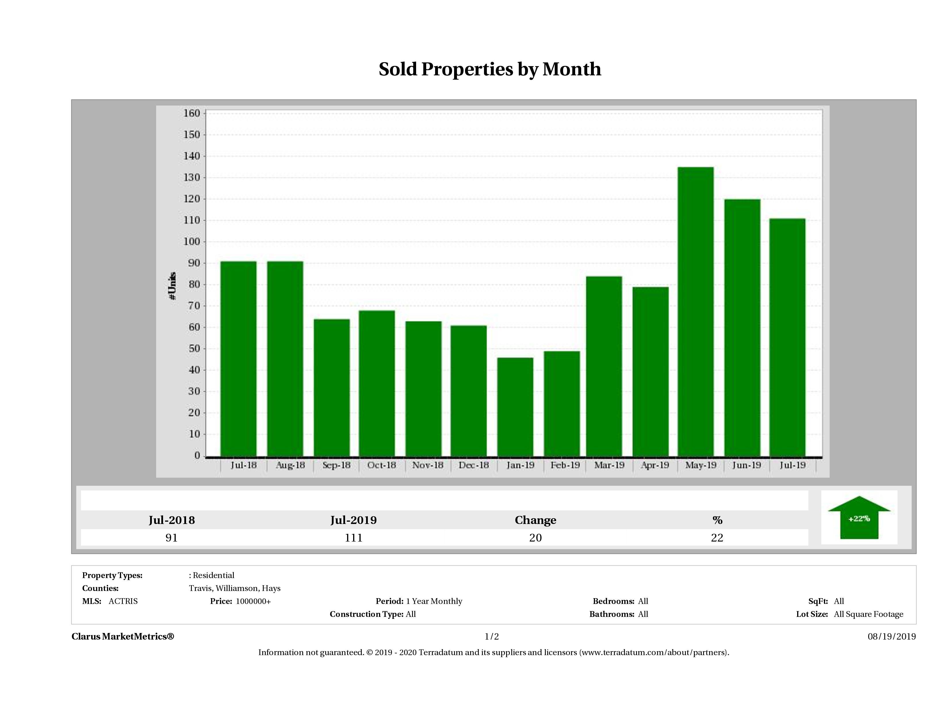 Austin number of luxury homes sold December 2018