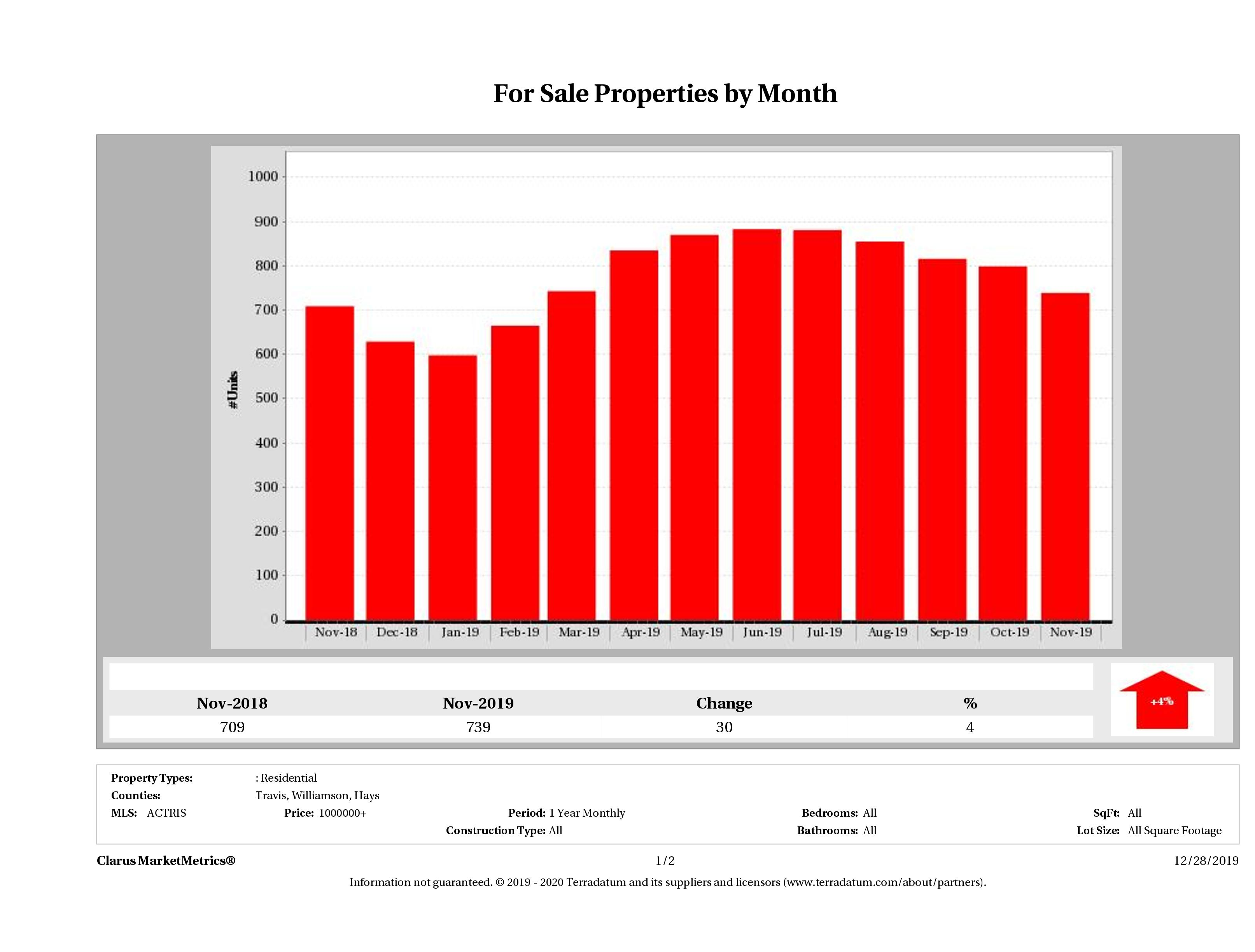 Austin number of luxury homes for sale November 2019