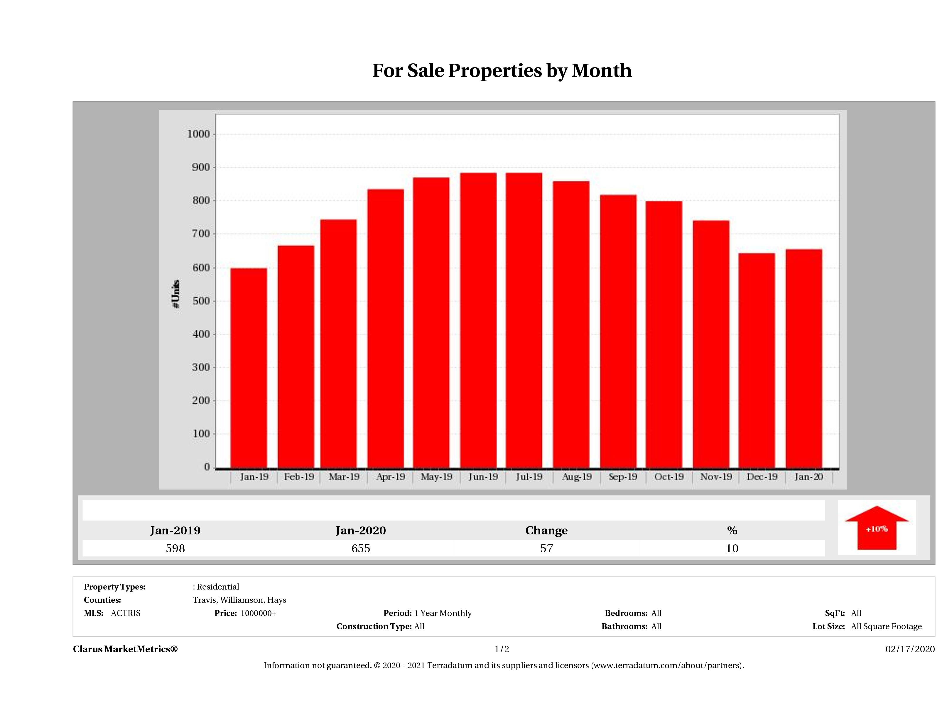 Austin number of luxury homes for sale January 2020