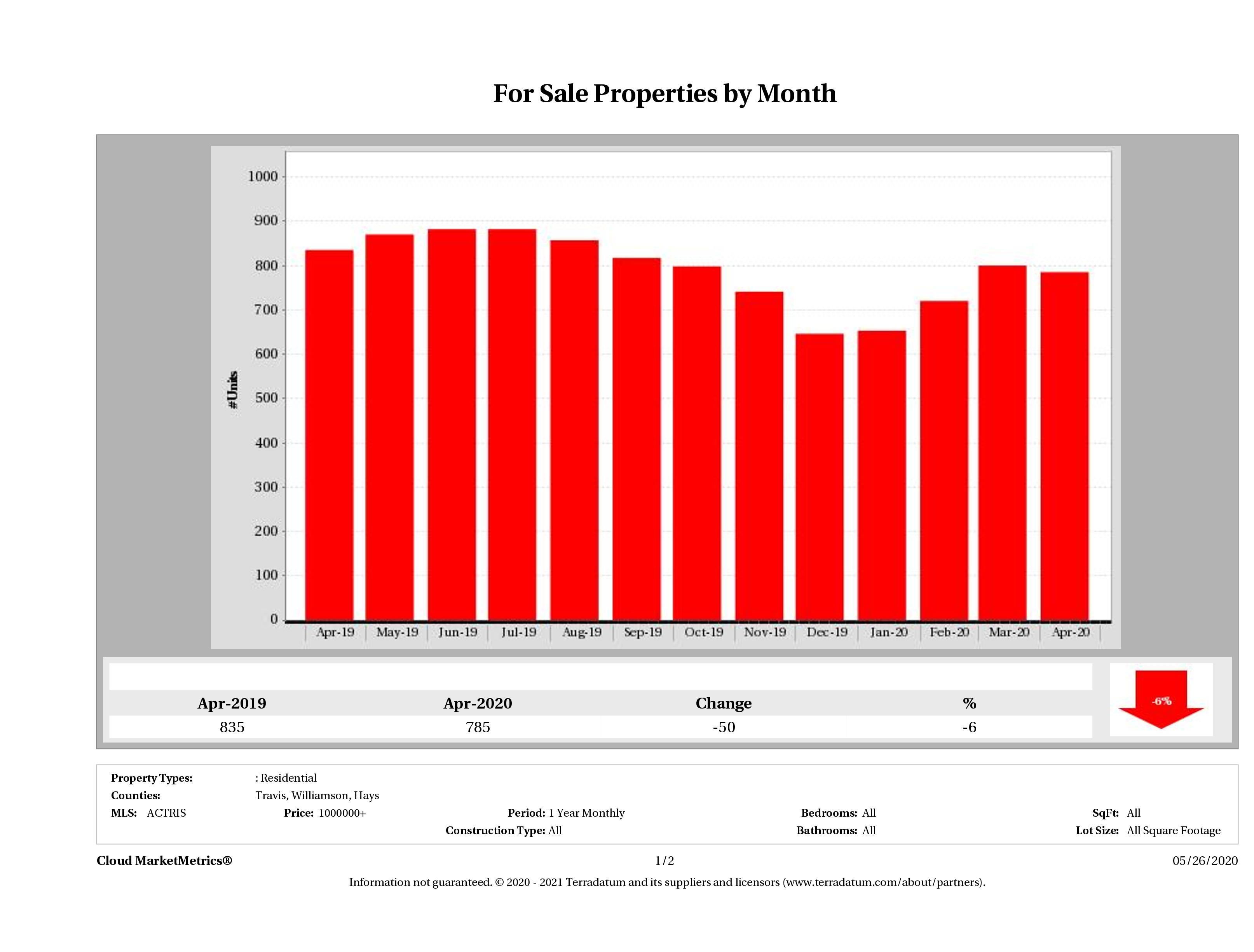 Austin number of luxury homes for sale April 2020