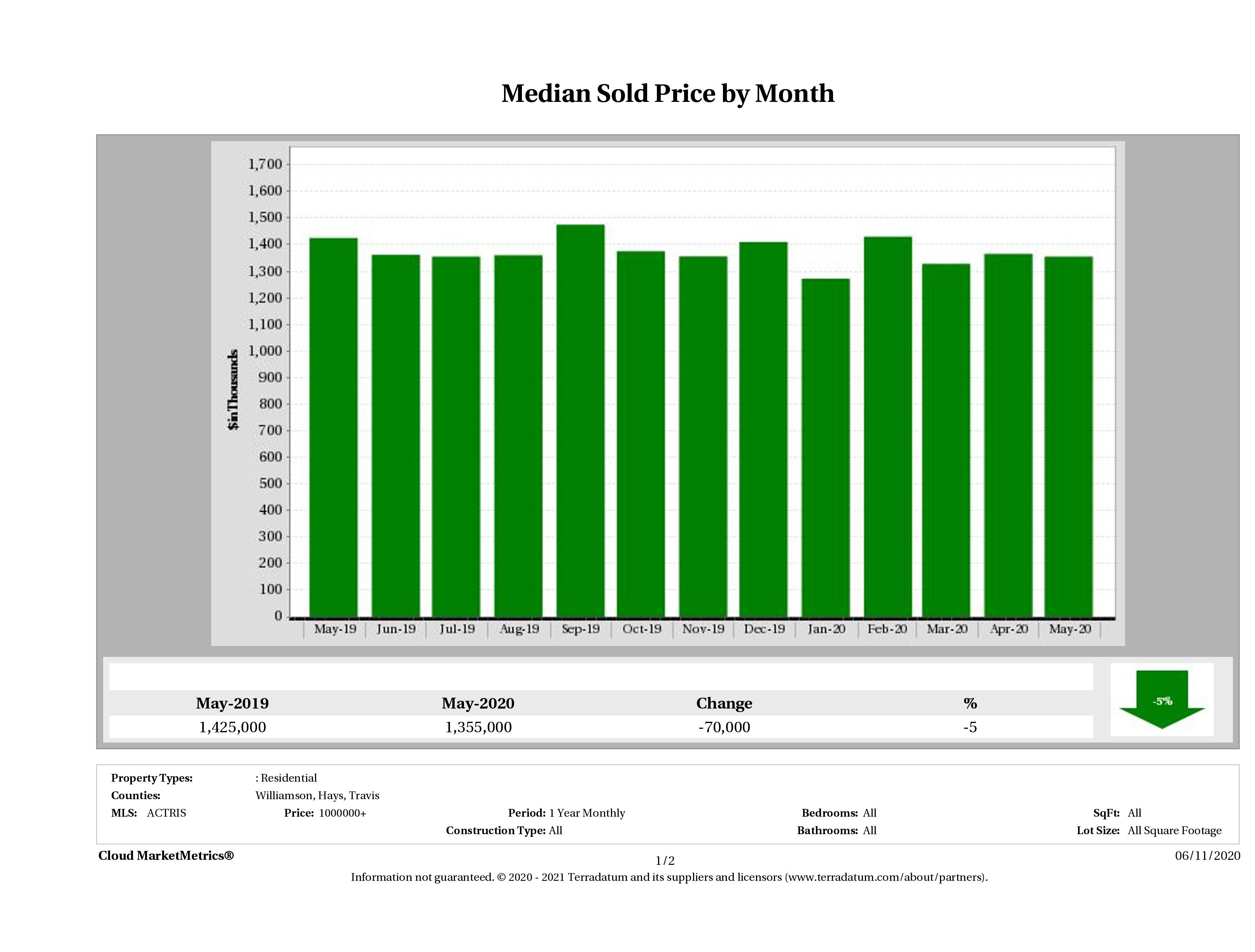 Austin median luxury home price May 2020