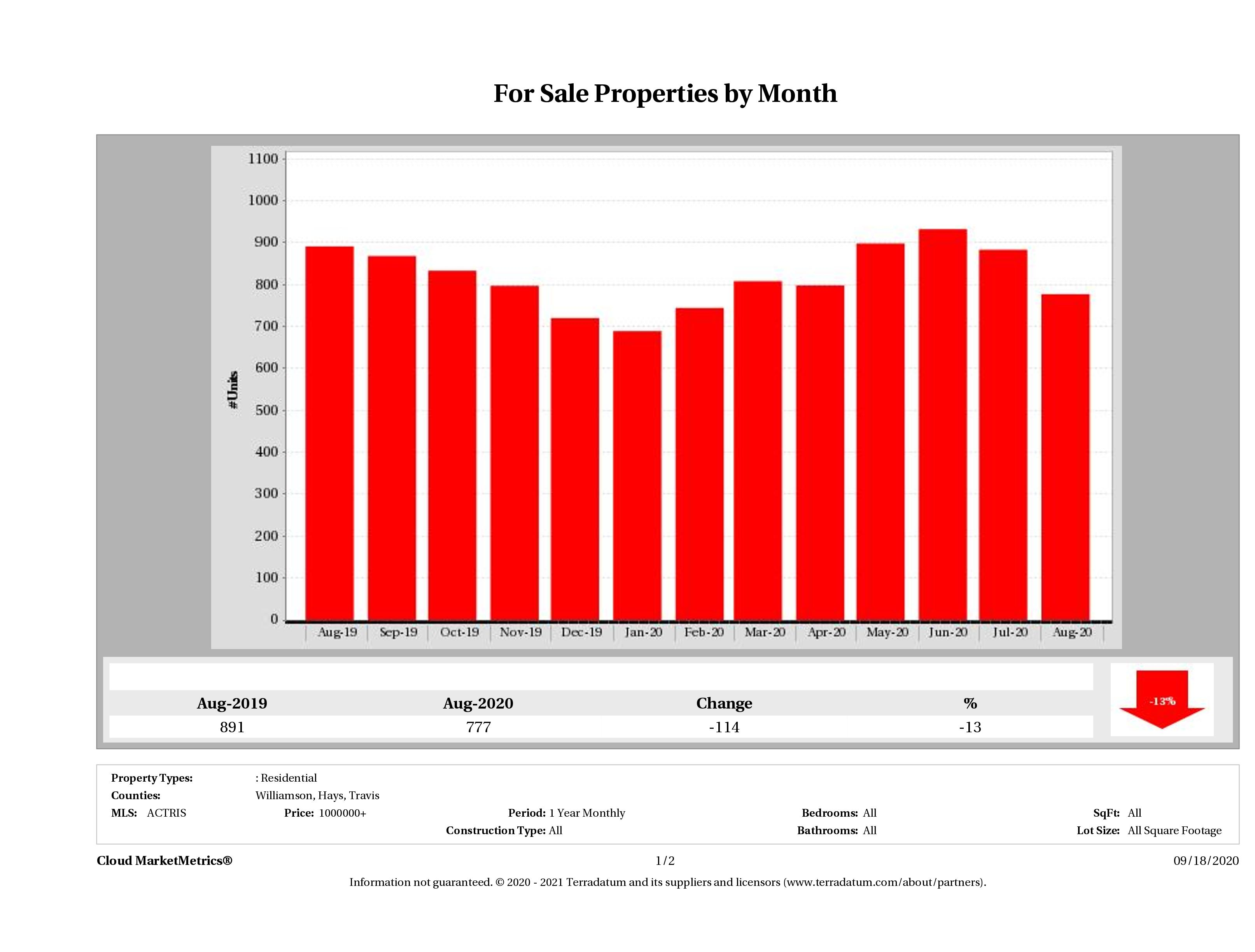 Austin number of luxury homes for sale August 2020
