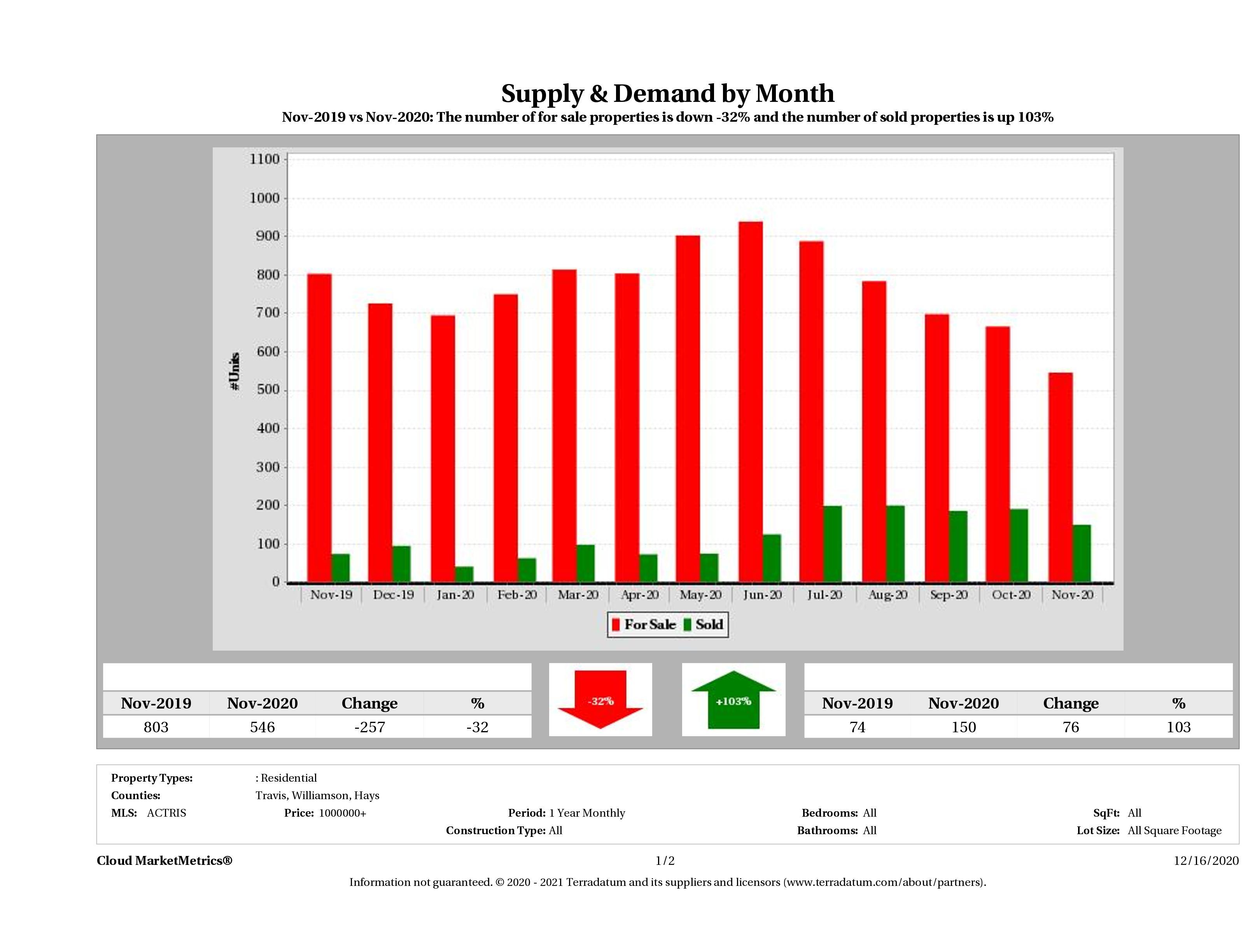Austin luxury real estate market supply and demand November 2020