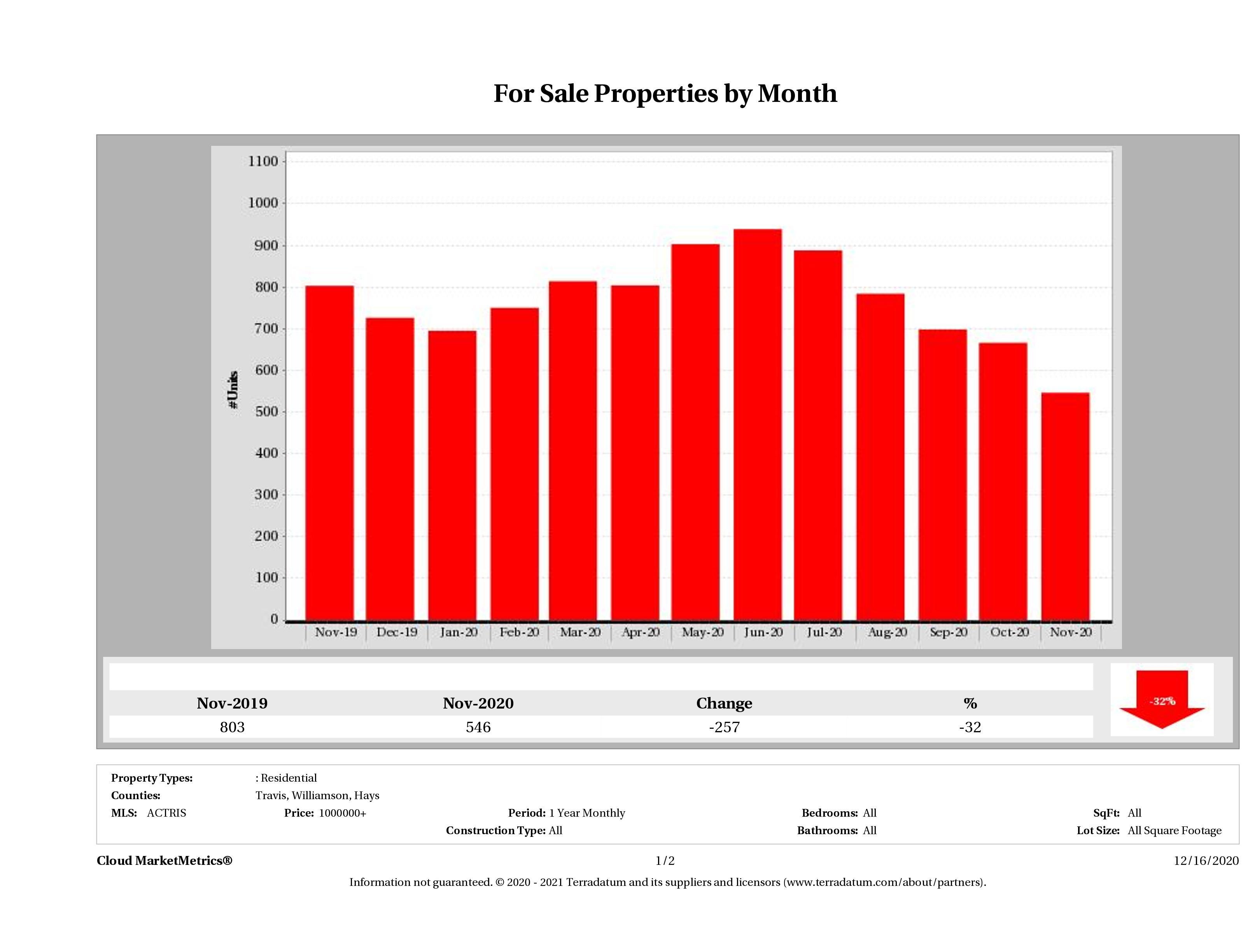 Austin number of luxury homes for sale November 2020