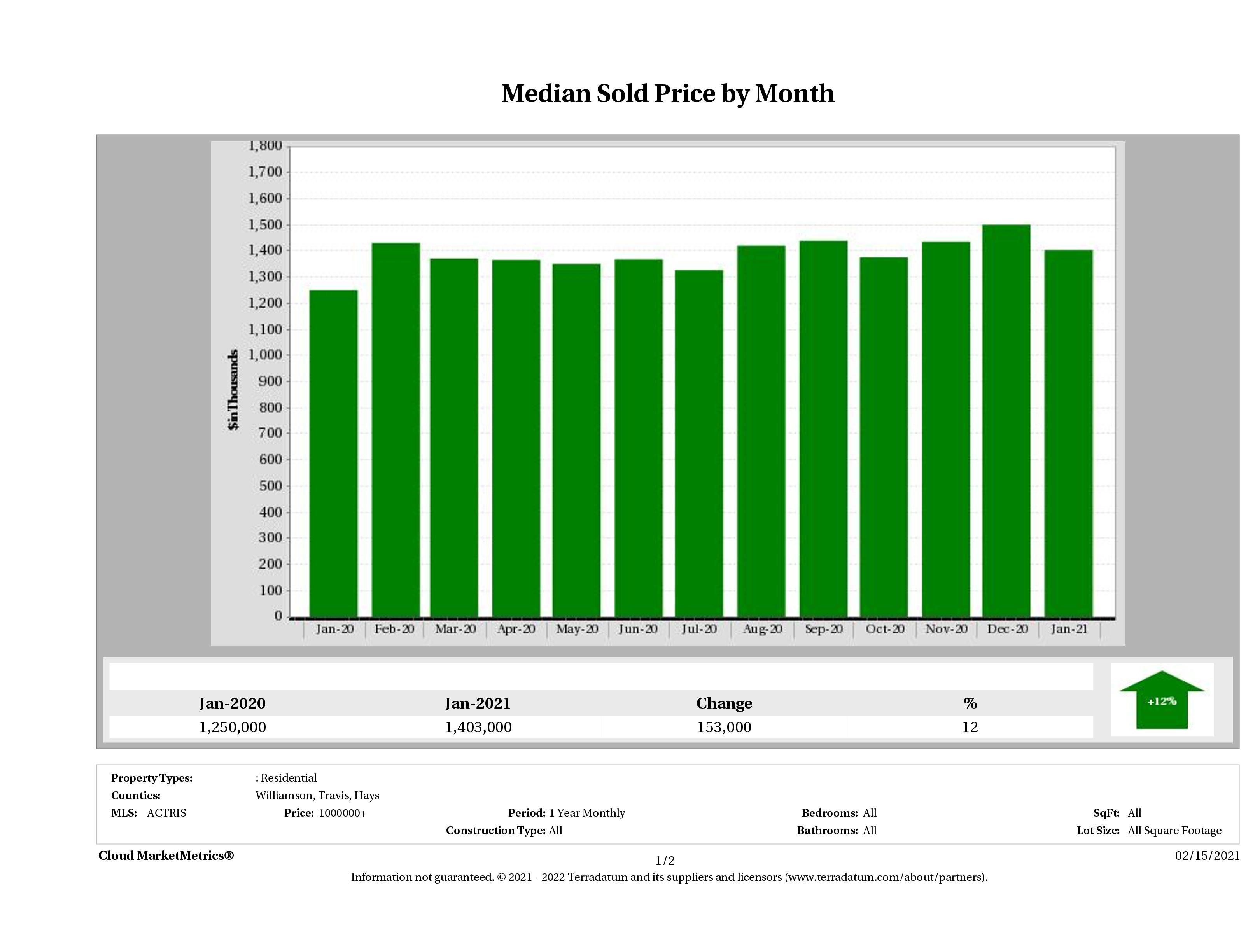 Austin median luxury home price January 2021