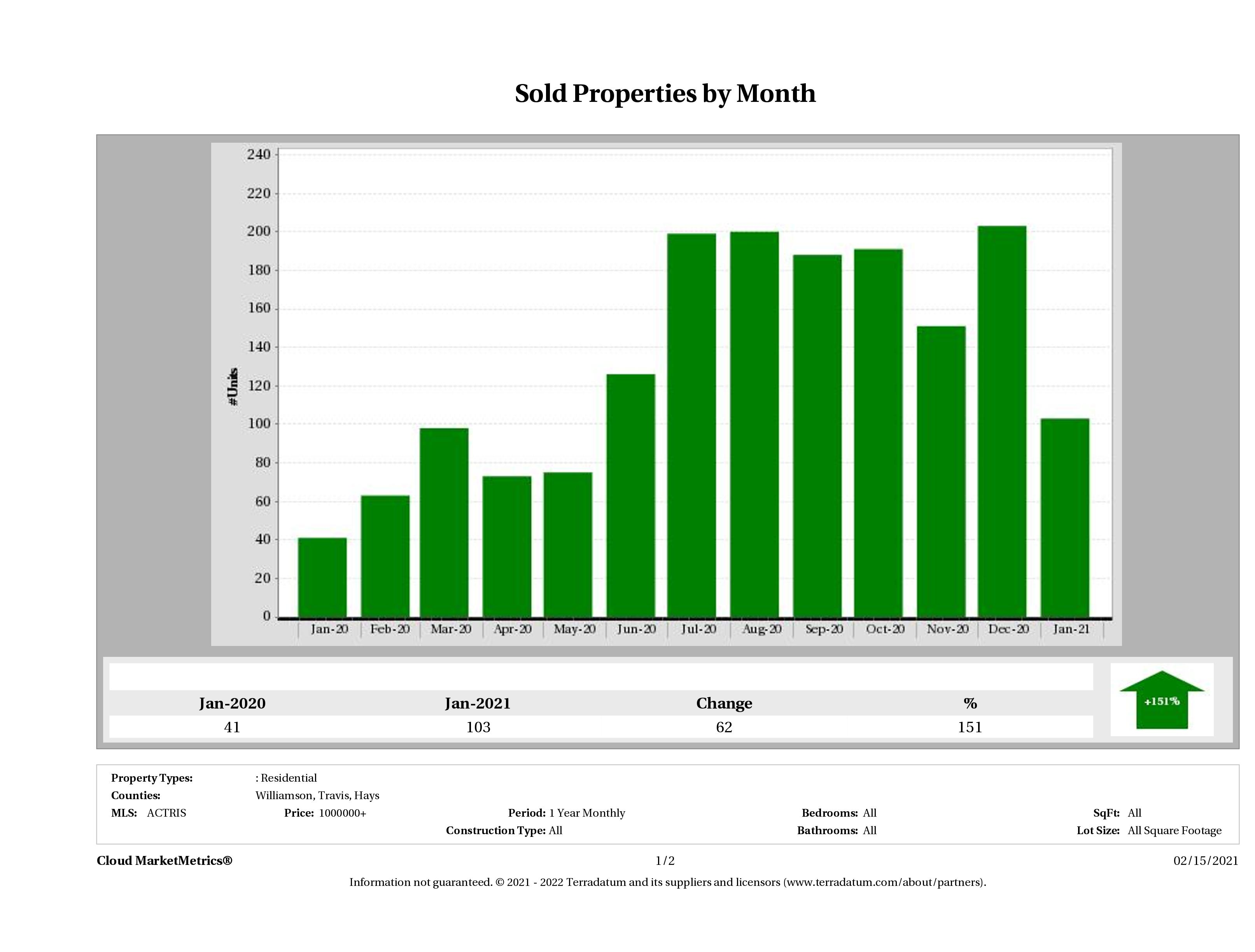 Austin number of luxury homes sold January 2021