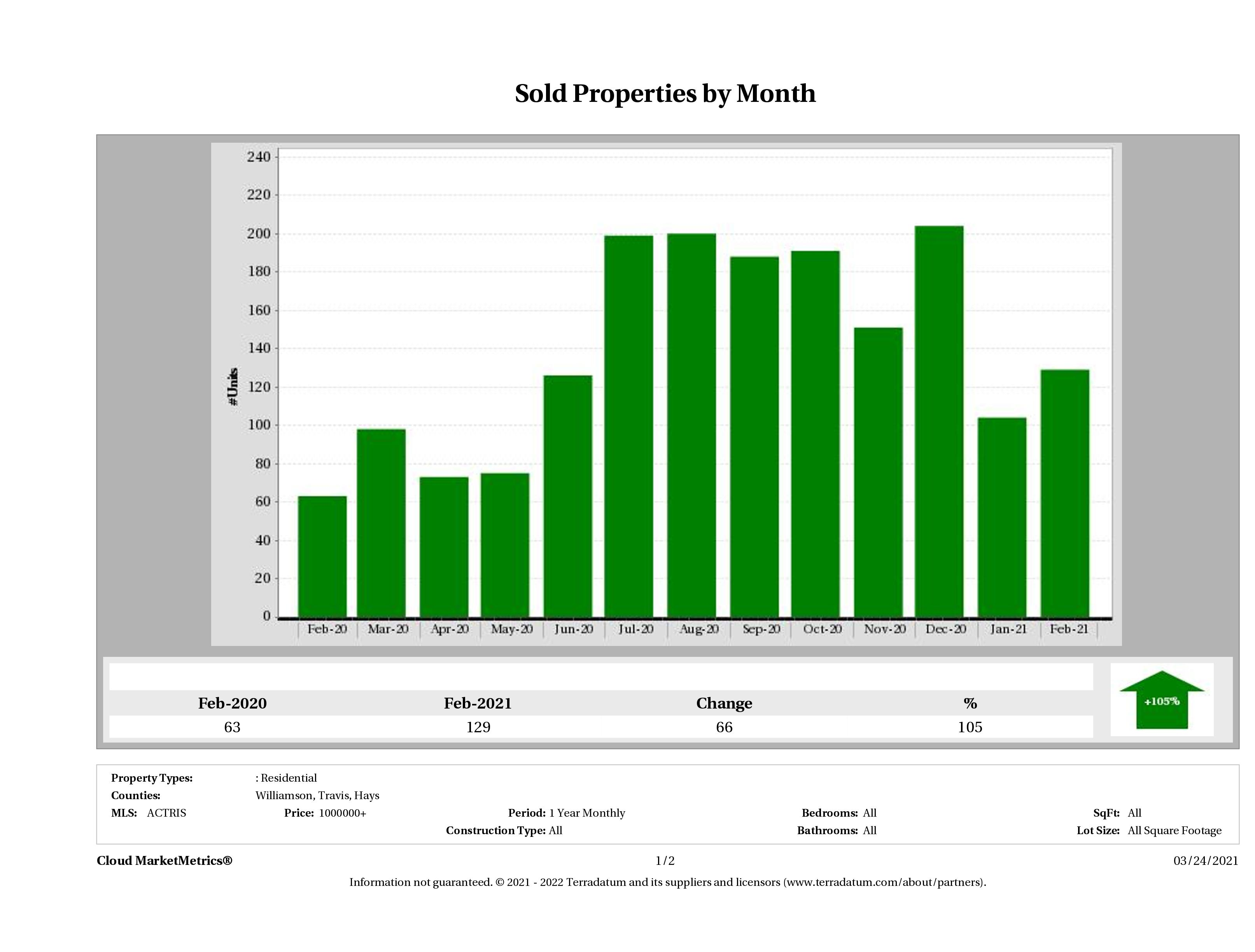 Austin number of luxury homes sold February 2021