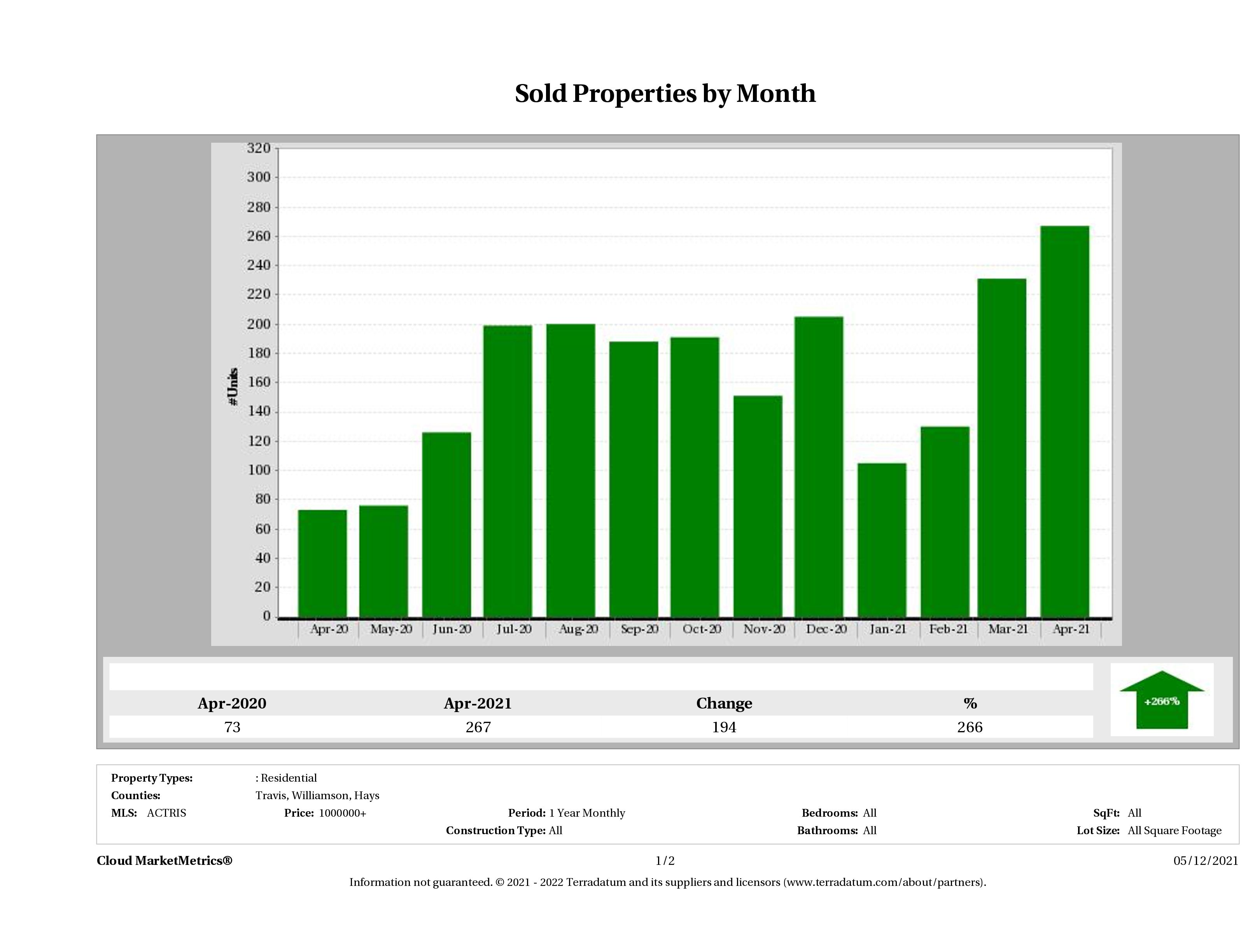 Austin number of luxury homes sold April 2021