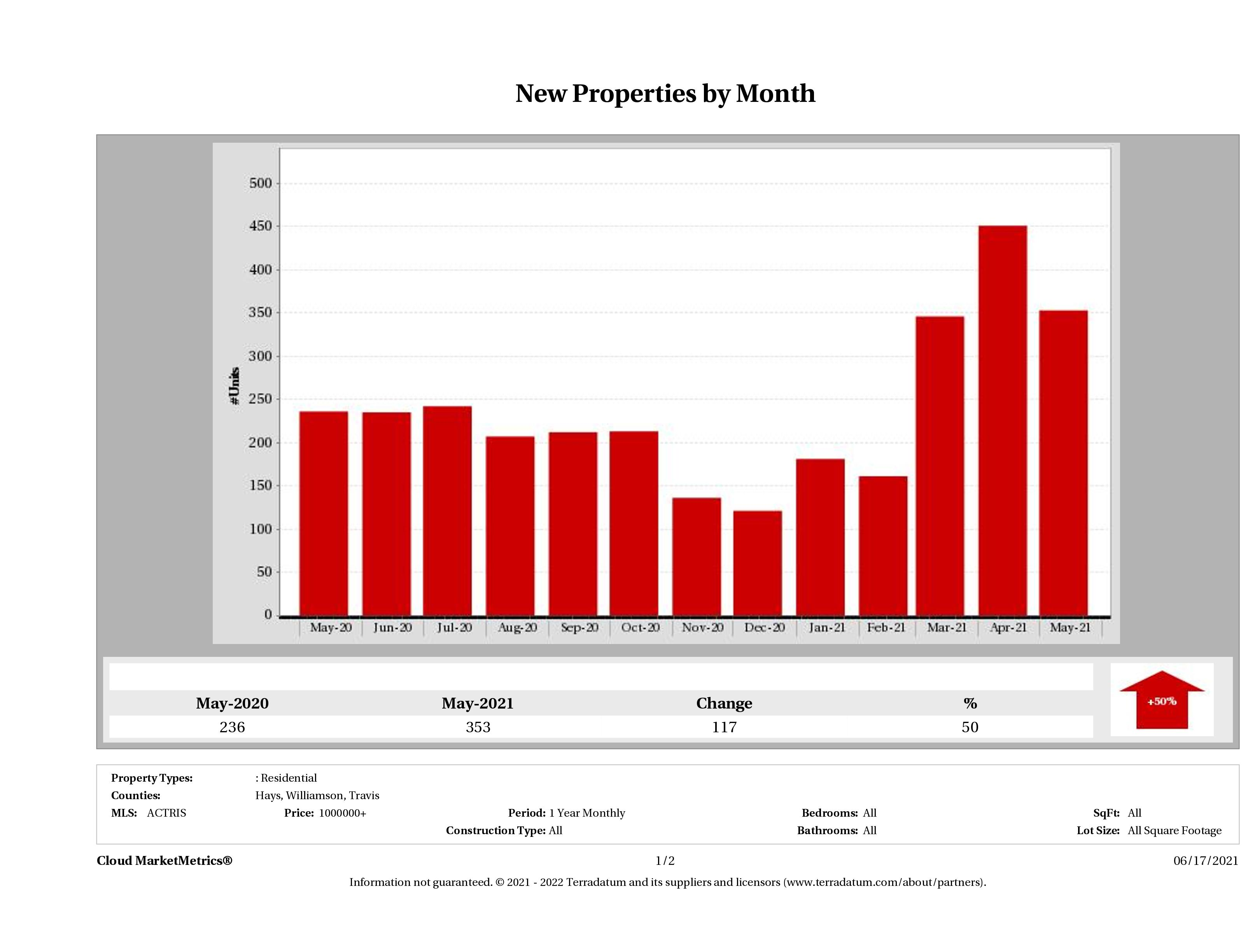 Austin number of new luxury listings May 2021