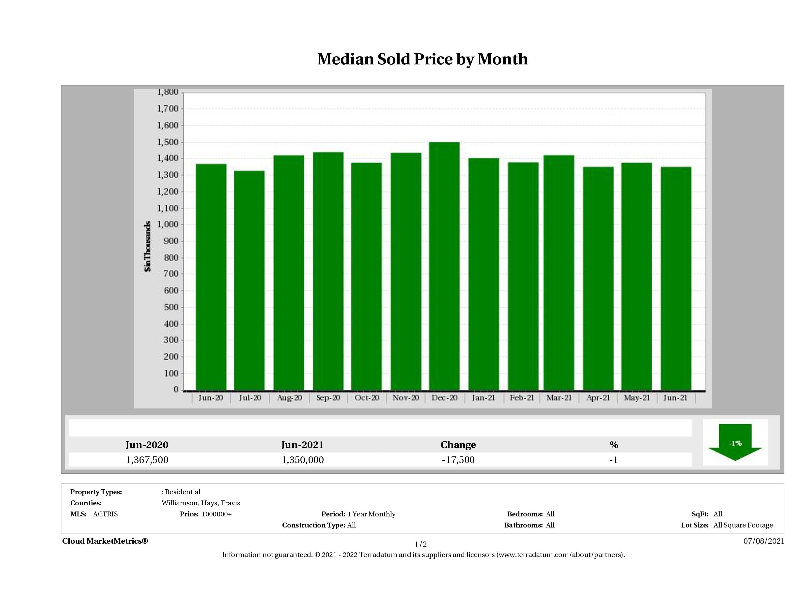 Austin median luxury home price June 2021