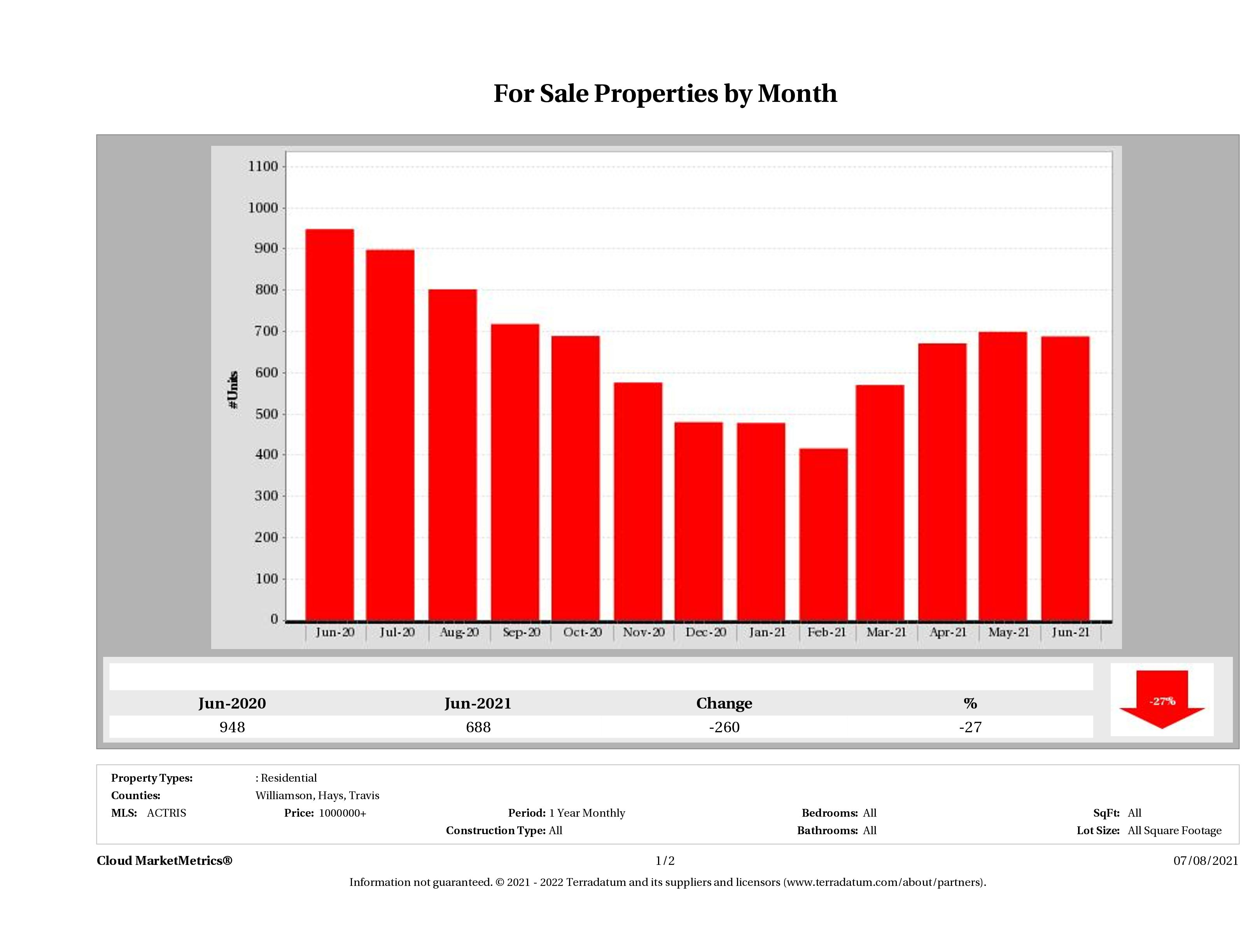 Austin number of luxury homes for sale June 2021