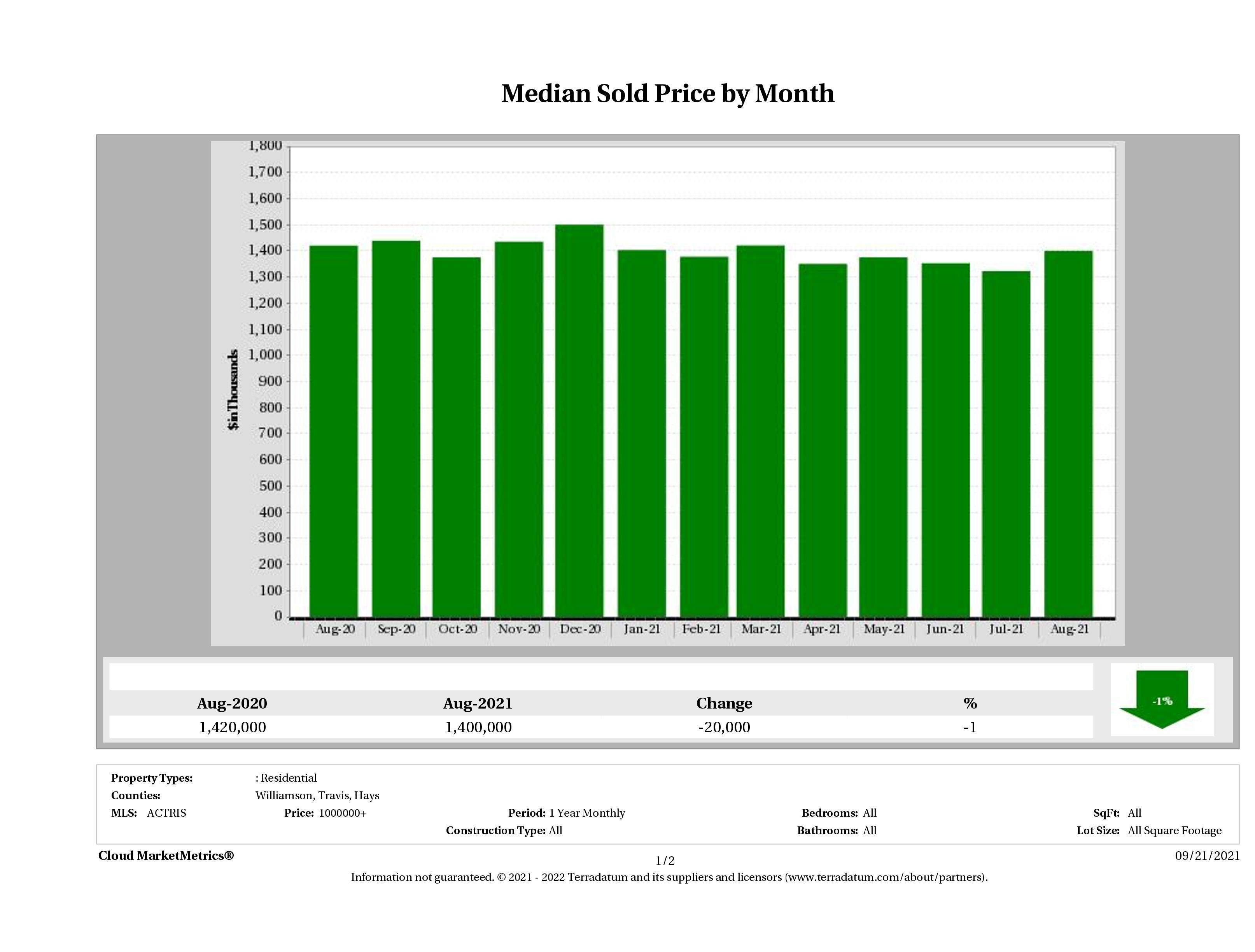 Austin median luxury home price August 2021