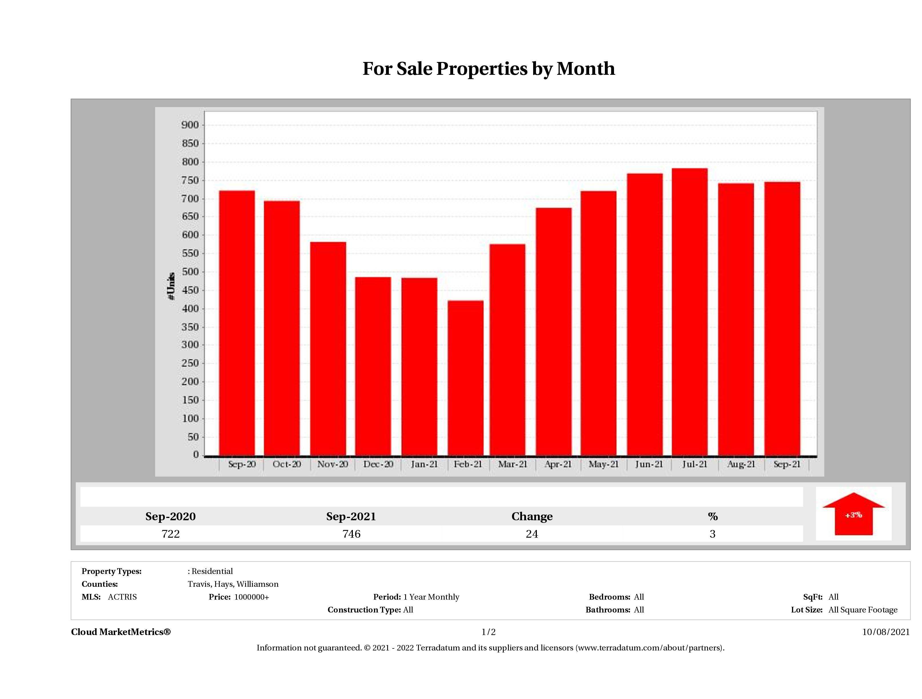 Austin number of luxury homes for sale September 2021