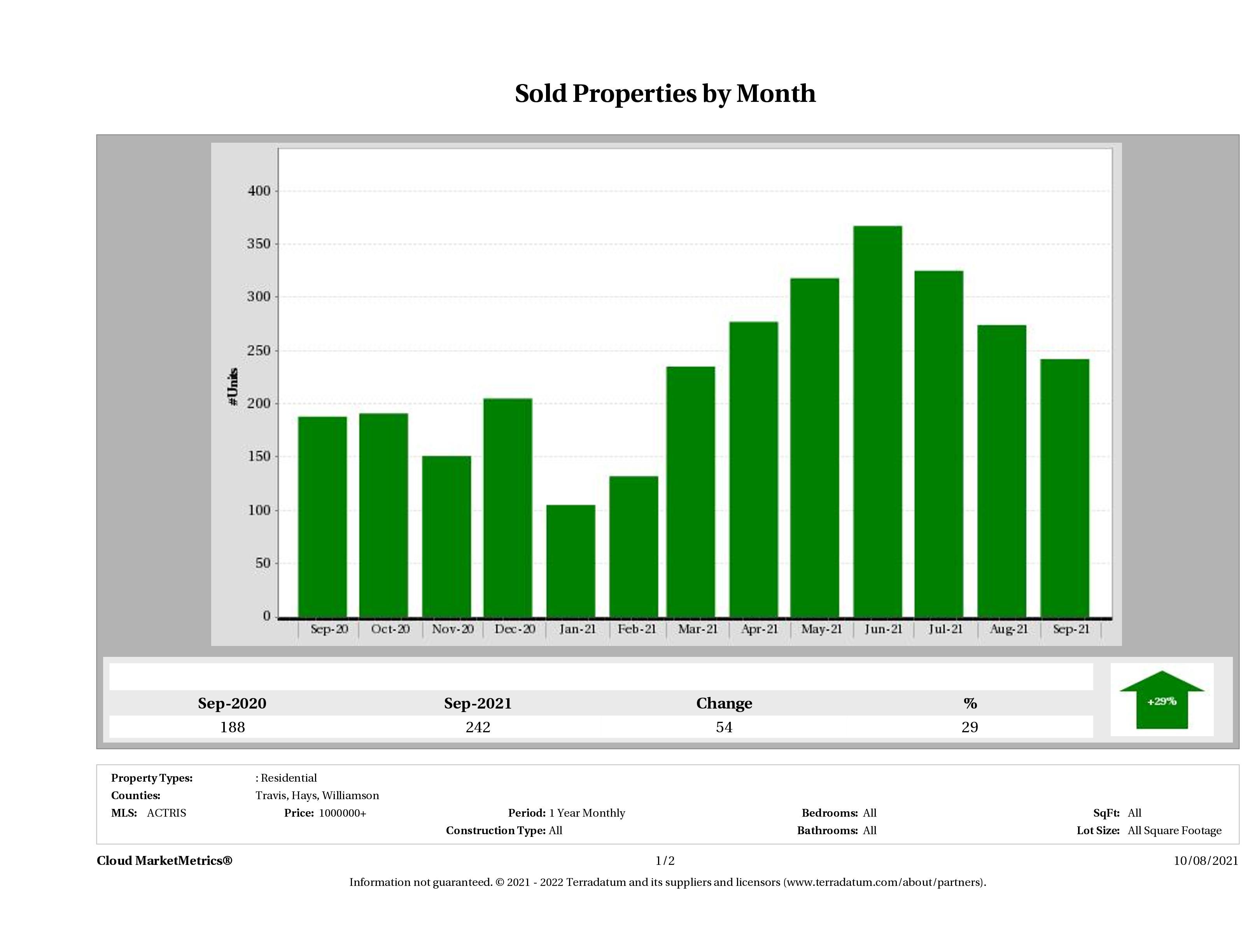 Austin number of luxury homes sold September 2021