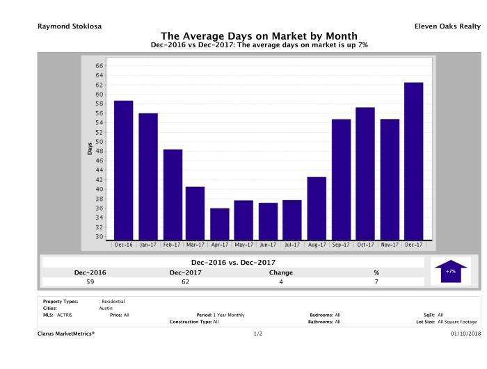 Austin average days on market homes December 2017