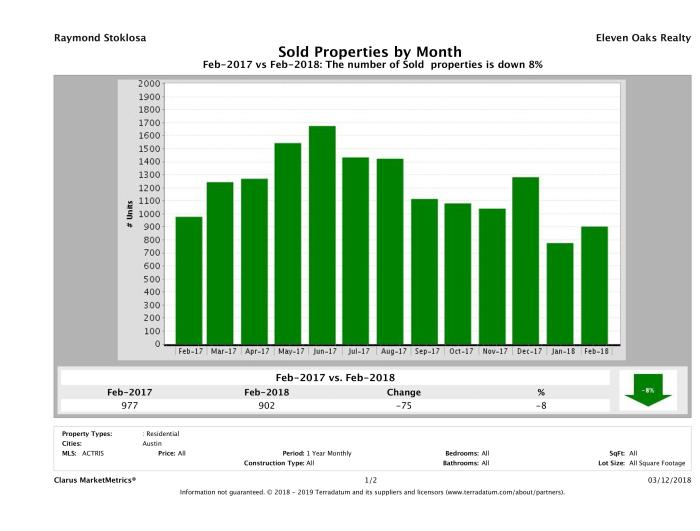 Austin number of homes sold February 2018