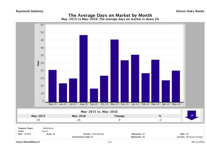 Austin average days on market multi family properties May 2016