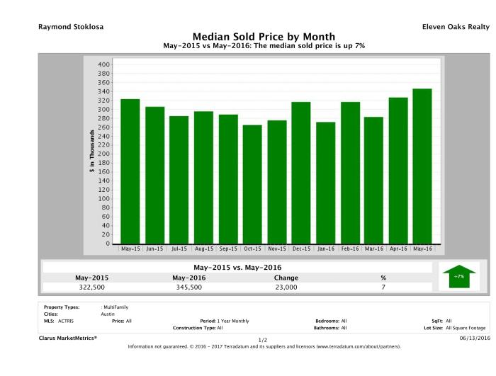Austin median multi family property price May 2016