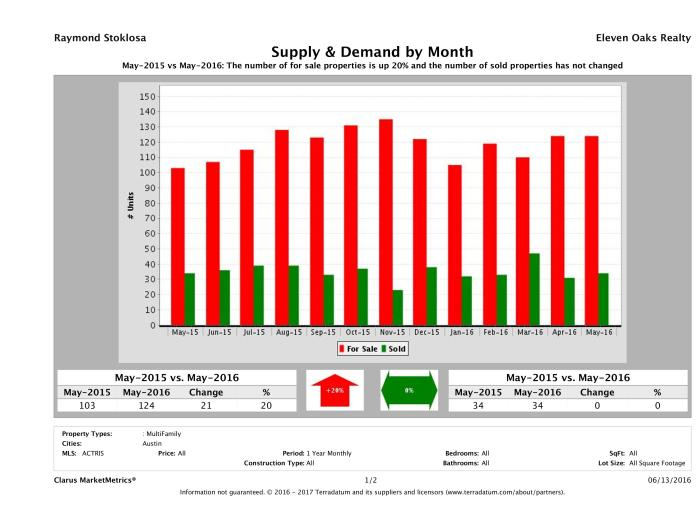 Austin multi family real estate market supply and demand May 2016