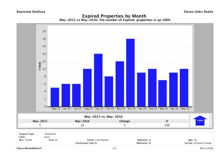 Austin number of multi family properties expired May 2016