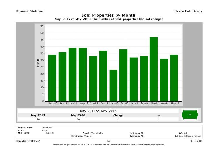 Austin number of multi family properties sold May 2016